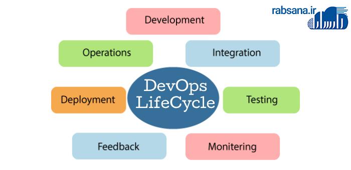 چرخه زندگی DevOps