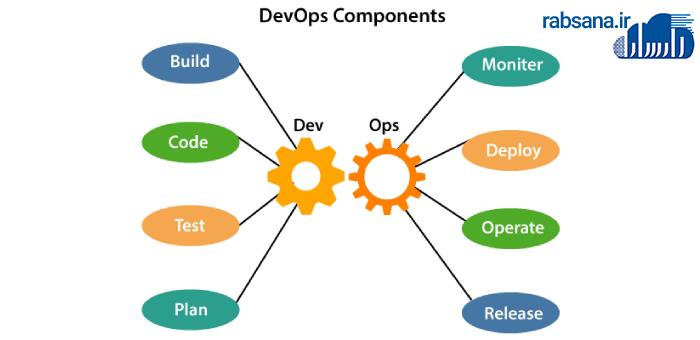 اجزای کاربردی DevOps