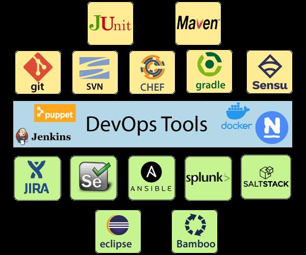 ابزارهای پر کاربرد و مشهور DevOps