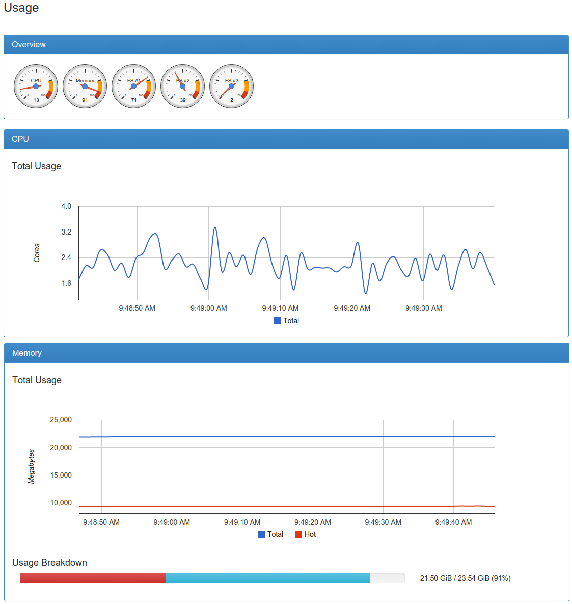 cAdvisor ابزار نظارت و مانیتورنیگ عملکرد صحیح کوبرنتیز
